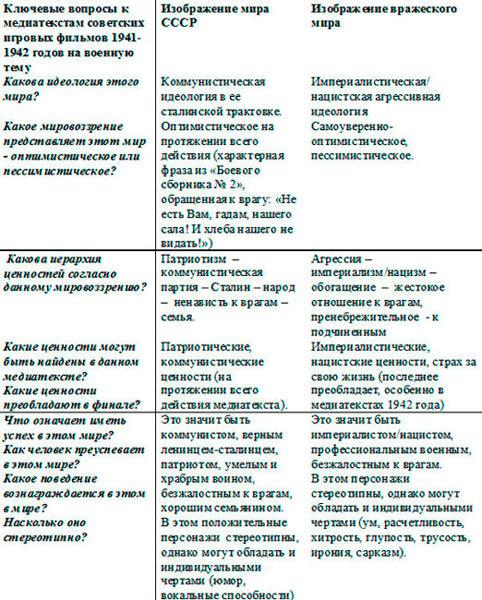 Советские игровые фильмы 1941-1942 годов на военную тему: синхронный ракурс?